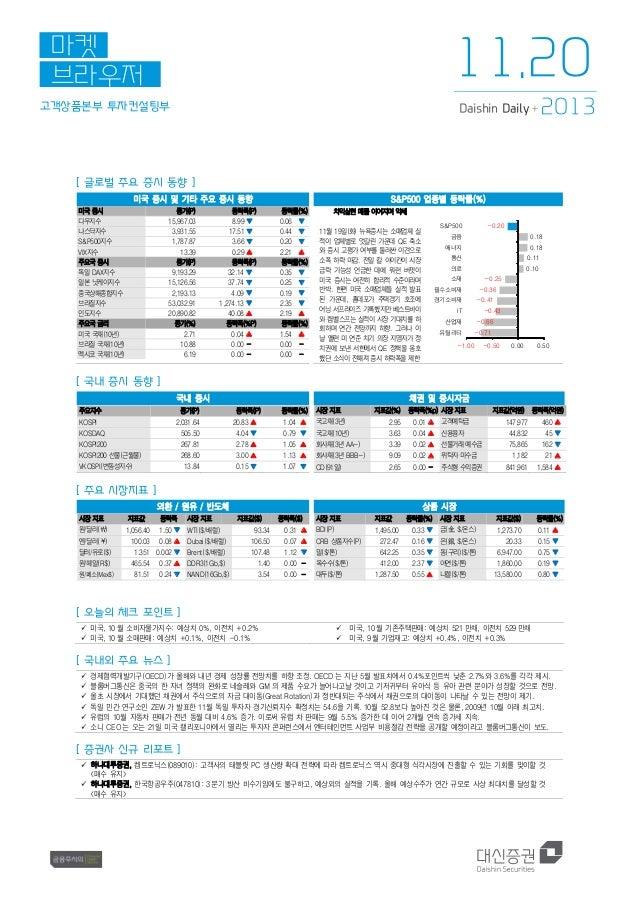 고객상품본부 투자컨설팅부 마켓 브라우저 2013Daishin Daily + [ 글로벌 주요 증시 동향 ] 미국 증시 및 기타 주요 증시 동향 S&P500 업종별 등락률(%) 미국증시 종가(P) 등락폭(P) 등락률(%) ...