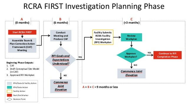 RCRA FIRST Investigation Planning Phase Review Workplan Assemble Team & Plan Corrective Action Framework (CAF) Meeting Con...