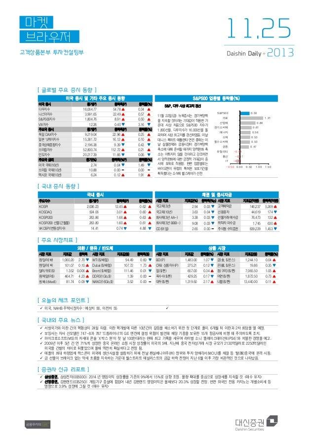 11.25  마켓 브라우저 고객상품본부 투자컨설팅부  Daishin Daily +  2013  [ 글로벌 주요 증시 동향 ] 미국 증시 및 기타 주요 증시 동향 미국 증시 다우지수 나스닥지수 S&P500지수 VIX지수 ...