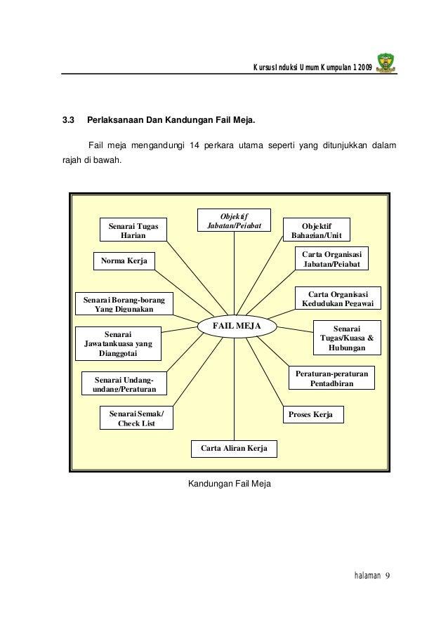 kebaikan manual prosedur kerja dan fail meja Fail meja & manual prosedur kerja 1 manual prosedur kerja dan fail meja manual kerja kursus pengajian perniagaan stpm penggal 3 2015 1.