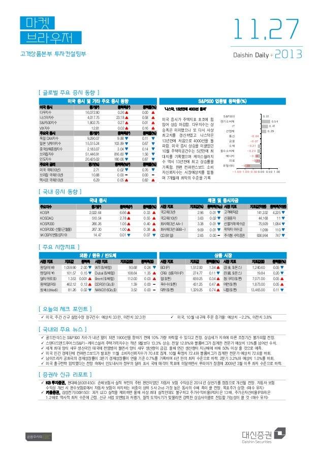 11.27  마켓 브라우저 고객상품본부 투자컨설팅부  Daishin Daily +  2013  [ 글로벌 주요 증시 동향 ] 미국 증시 및 기타 주요 증시 동향 미국 증시 다우지수 나스닥지수 S&P500지수 VIX지수 ...