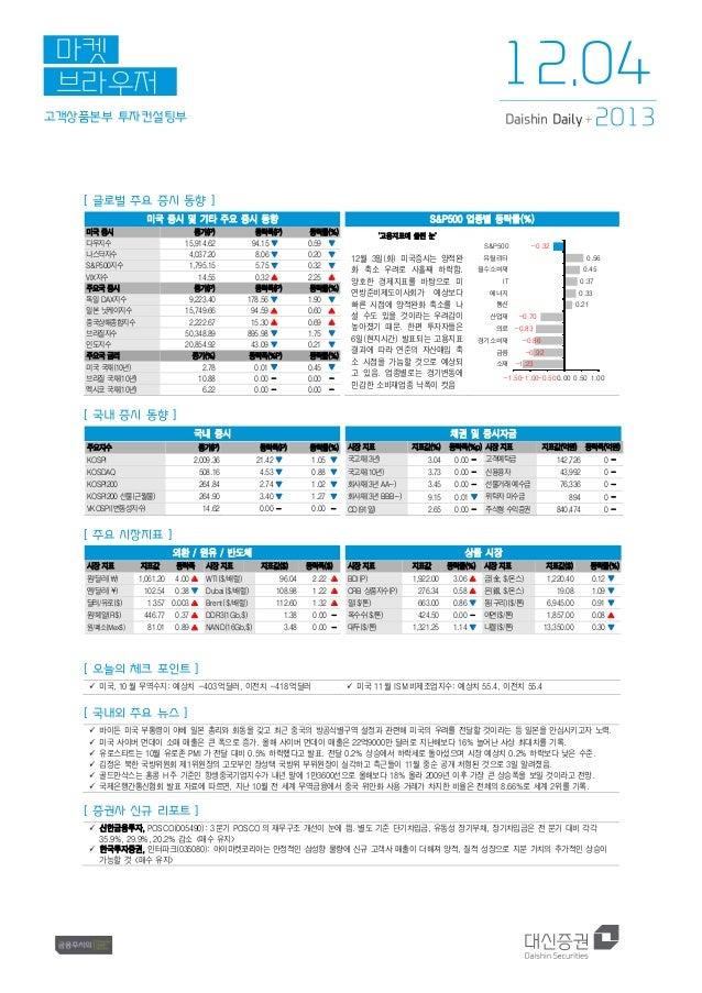 12.04  마켓 브라우저 고객상품본부 투자컨설팅부  Daishin Daily +  2013  [ 글로벌 주요 증시 동향 ] 미국 증시 및 기타 주요 증시 동향 미국 증시 다우지수 나스닥지수 S&P500지수 VIX지수 ...