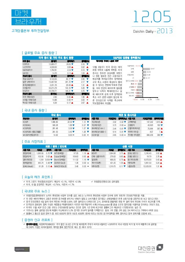 12.05  마켓 브라우저 고객상품본부 투자컨설팅부  Daishin Daily +  2013  [ 글로벌 주요 증시 동향 ] 미국 증시 및 기타 주요 증시 동향 미국 증시 다우지수 나스닥지수 S&P500지수 VIX지수 ...
