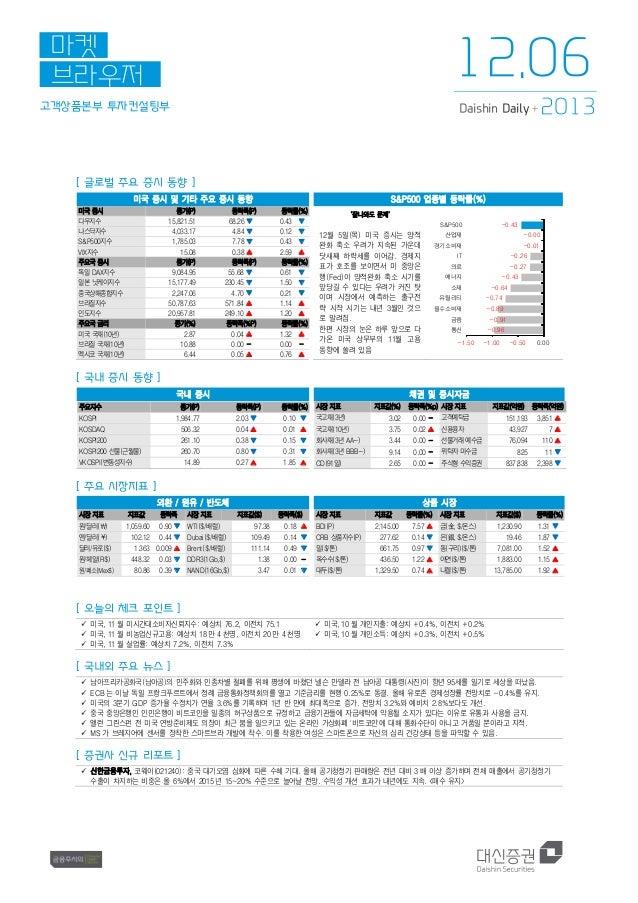 12.06  마켓 브라우저 고객상품본부 투자컨설팅부  Daishin Daily +  2013  [ 글로벌 주요 증시 동향 ] 미국 증시 및 기타 주요 증시 동향 미국 증시 다우지수 나스닥지수 S&P500지수 VIX지수 ...