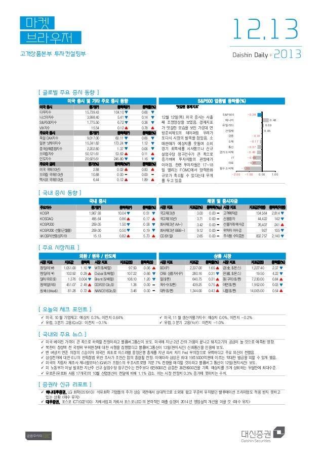 12.13  마켓 브라우저 고객상품본부 투자컨설팅부  Daishin Daily +  2013  [ 글로벌 주요 증시 동향 ] 미국 증시 및 기타 주요 증시 동향 미국 증시 다우지수 나스닥지수 S&P500지수 VIX지수 ...
