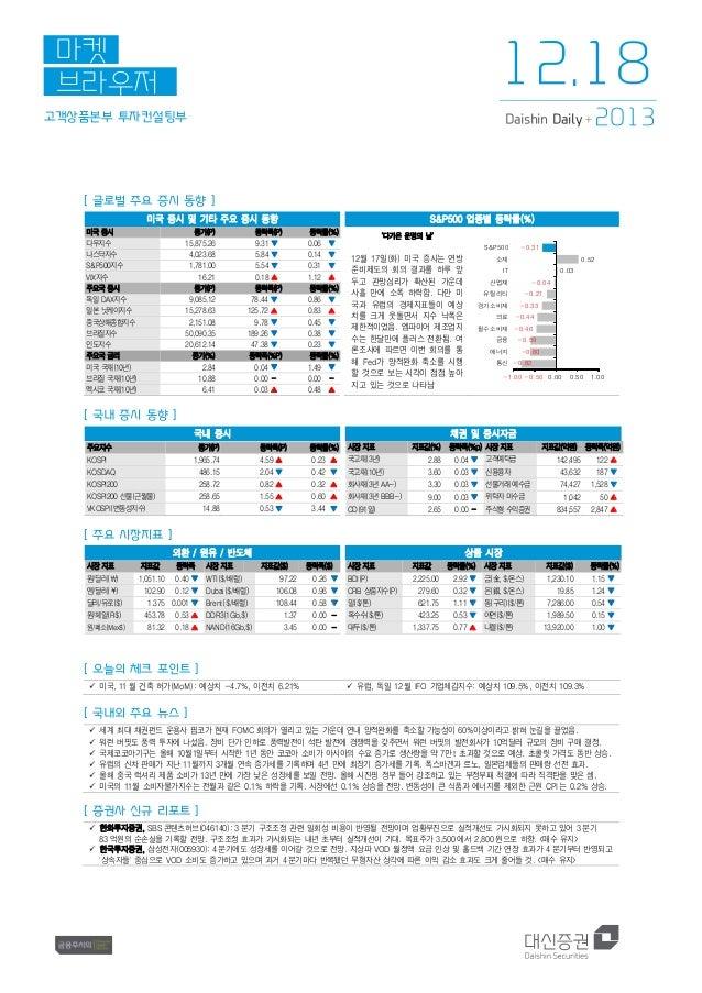 12.18  마켓 브라우저 고객상품본부 투자컨설팅부  Daishin Daily +  2013  [ 글로벌 주요 증시 동향 ] 미국 증시 및 기타 주요 증시 동향 미국 증시 다우지수 나스닥지수 S&P500지수 VIX지수 ...