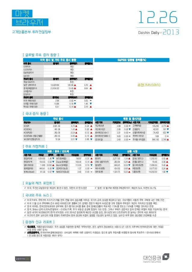 12.26  마켓 브라우저 고객상품본부 투자컨설팅부  Daishin Daily +  2013  [ 글로벌 주요 증시 동향 ] 미국 증시 및 기타 주요 증시 동향 미국 증시 다우지수 나스닥지수 S&P500지수 VIX지수 ...