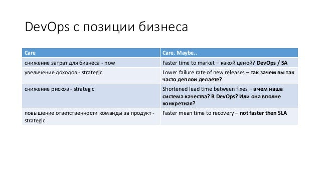 DevOps с позиции бизнеса Care Care. Maybe.. снижение затрат для бизнеса - now Faster time to market – какой ценой? DevOps ...