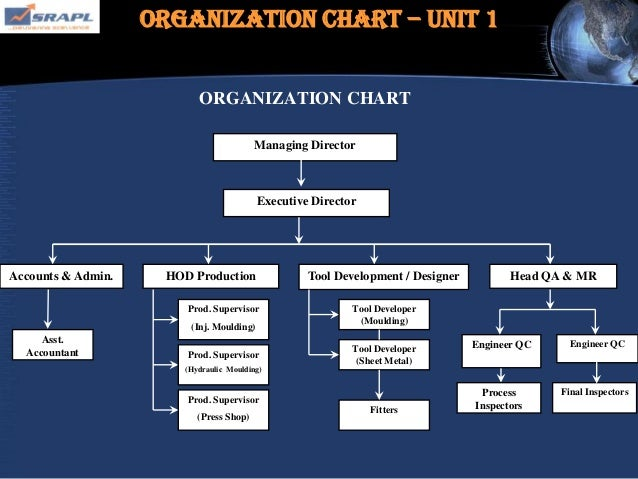 automotive shop organizational chart Are you about starting an auto repair shop if yes, here is a complete sample auto repair shop business plan template & feasibility report you can use for free.