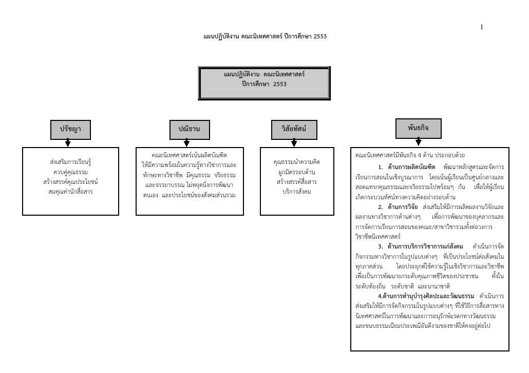 1                                            แผนปฏิบัติงาน คณะนิเทศศาสตร ปการศึกษา 2553                                   ...