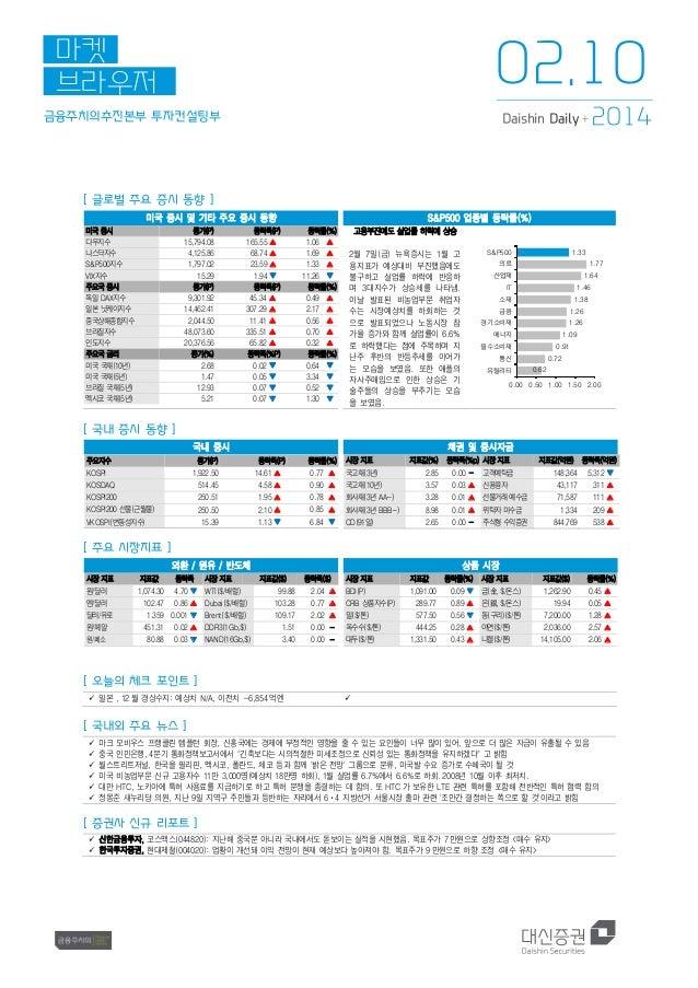 02.10  마켓 브라우저 금융주치의추진본부 투자컨설팅부  2014  Daishin Daily +  [ 글로벌 주요 증시 동향 ] 미국 증시 및 기타 주요 증시 동향 미국 증시 다우지수 나스닥지수 S&P500지수 VIX...