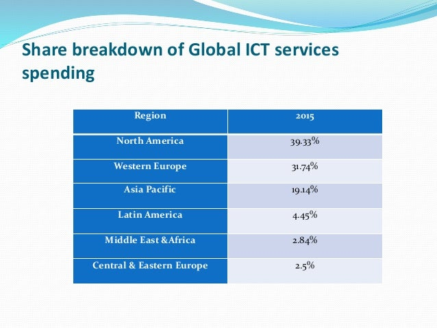 Ict industry in context of bangladesh and global context - The net a porter group asia pacific limited ...