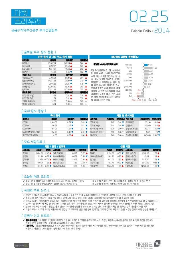 02.25  마켓 브라우저 금융주치의추진본부 투자컨설팅부  Daishin Daily +  2014  [ 글로벌 주요 증시 동향 ] 미국 증시 및 기타 주요 증시 동향 미국 증시 다우지수 나스닥지수 S&P500지수 VIX...