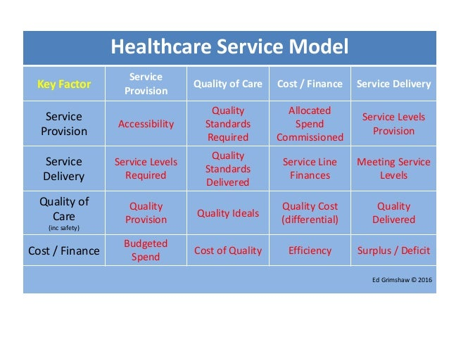 services delivery medical model public health model and human services model Study 58 hmsrtc 11000 study guide (2014-15 steidl)  both the medical model and the public health model have in  public health and human services have in common.