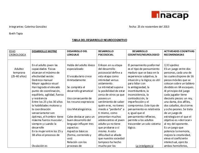 Integrantes: Caterina González  fecha: 25 de noviembre del 2013  Ibeth Tapia TABLA DEL DESARROLLO NEUROCOGNITIVO  EDAD CRO...
