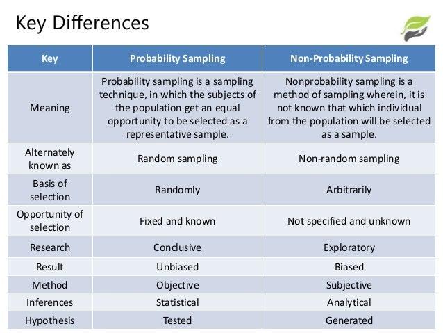 Sampling Probability Vs Non Probability