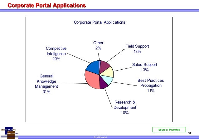 Market Scan- Knowledge Management Portals 1999