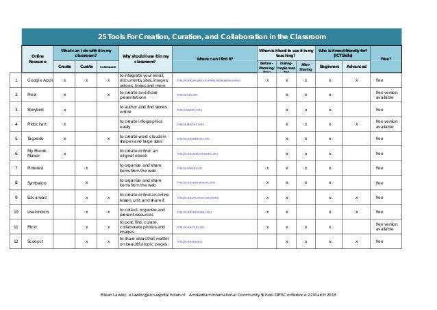 Collaborative Classroom Pilot Resources ~ Online resources