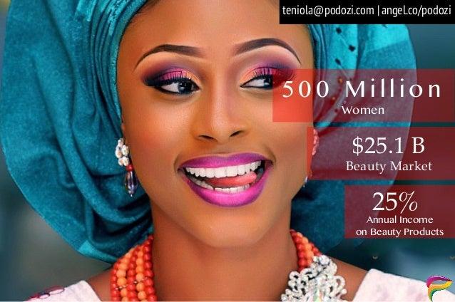 Women 5 0 0 M i l l i o n 25%Annual Income on Beauty Products $25.1 B Beauty Market angel.co/podoziteniola@podozi.com |