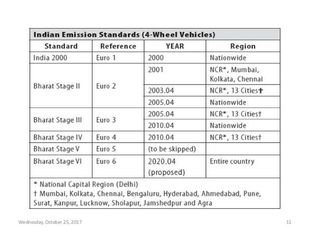 Bharat stage emission standards