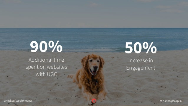 Additional time spent on websites with UGC Increase in Engagement 50%90% christina@scop.ioangel.co/scopioimages