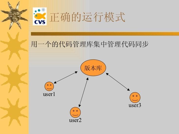 正确的运行模式 <ul><li>用一个的代码管理库集中管理代码同步 </li></ul>版本库 user1 user2 user3