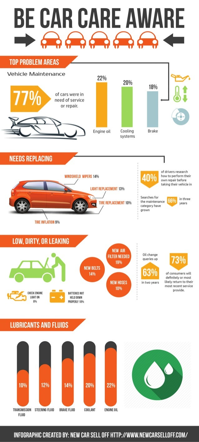 Infographic Be Car Care Aware