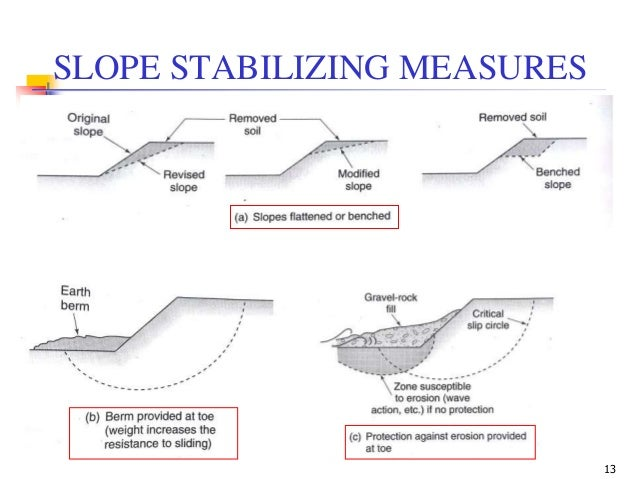 Geotechnical Engineering-II [Lec #26: Slope Stability]