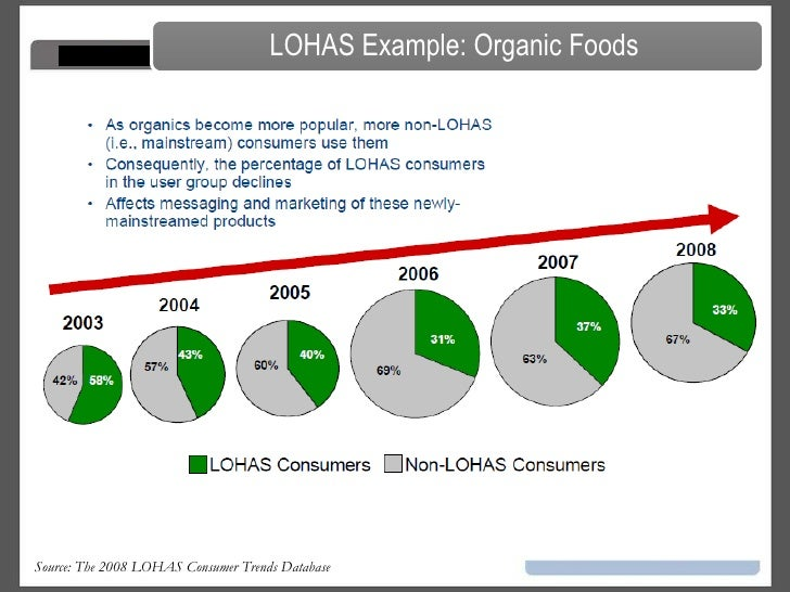 lohas consumer behavior Lohas proponents build on research indicating that a cultural shift is under way that could have significant impact on consumer purchasing behavior advertisement continue reading the main story was there to learn about the lohas consumer.