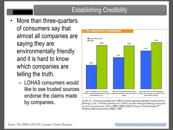 LOHAS and Consumer
