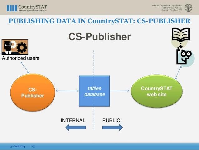 CS-Publisher 30/01/2014 13 CountrySTAT web site tables database CS- Publisher INTERNAL PUBLIC Authorized users PUBLISHING ...