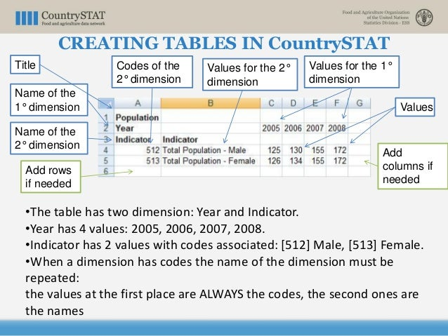 Title Name of the 1° dimension Name of the 2° dimension Codes of the 2° dimension Values for the 1° dimension Values Add c...