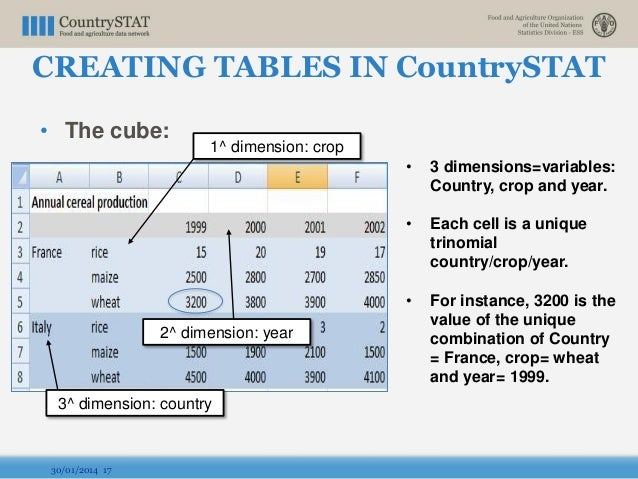 • The cube: 30/01/2014 17 • 3 dimensions=variables: Country, crop and year. • Each cell is a unique trinomial country/crop...