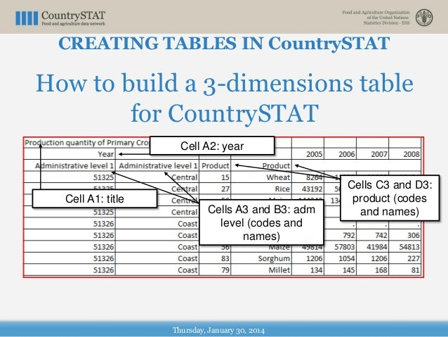 Thursday, January 30, 2014 How to build a 3-dimensions table for CountrySTAT Cell A1: title Cell A2: year Cells A3 and B3:...