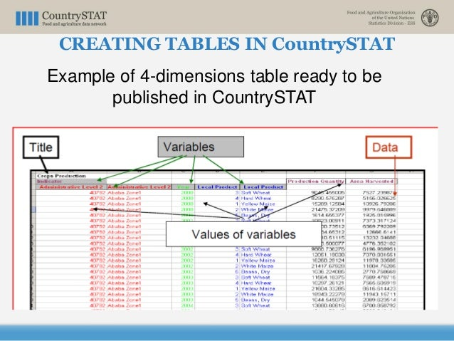 Example of 4-dimensions table ready to be published in CountrySTAT CREATING TABLES IN CountrySTAT