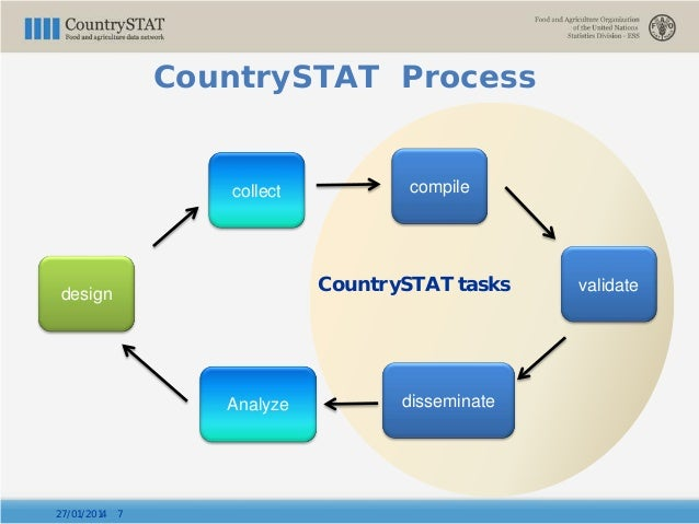 CountrySTAT Process 27/01/2014 7 design collect compile validate disseminateAnalyze CountrySTAT tasks