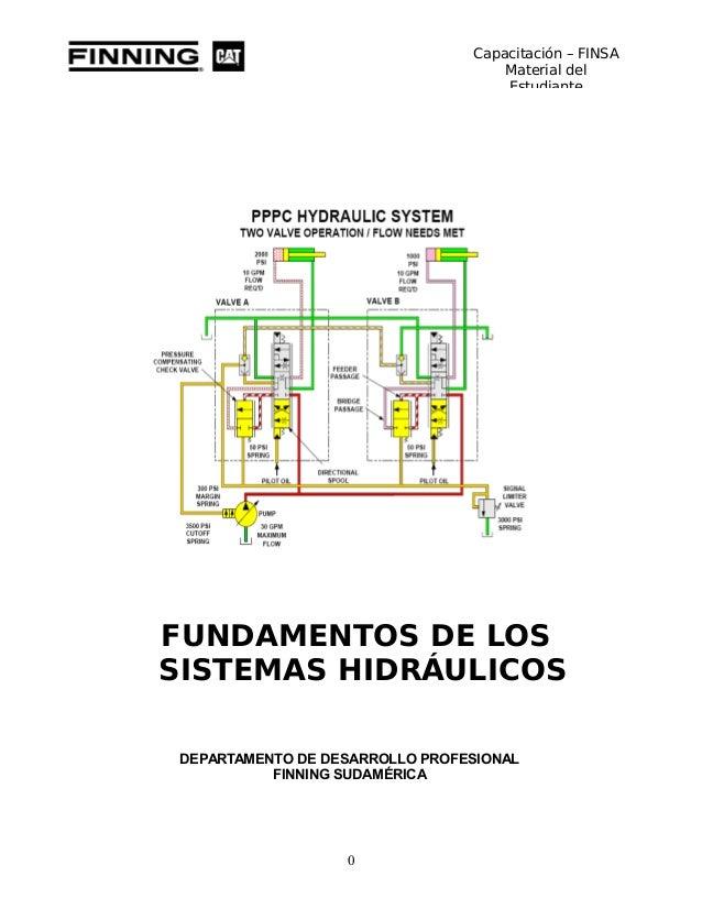 Sistemas hidráulicos de potencia