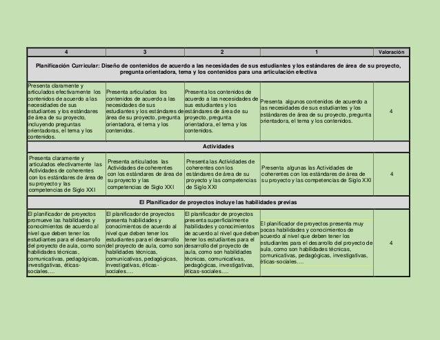 4 3 2 1 Valoración La estrategia pedagógica del TPACK enriquecido incluye el cómo, cuándo y con qué desde los diferentes c...
