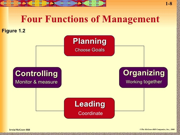 four principal of managerial functions Definition of four functions of management: the set of core activities that defines the role of managers in a business environment the four functions of management include planning.