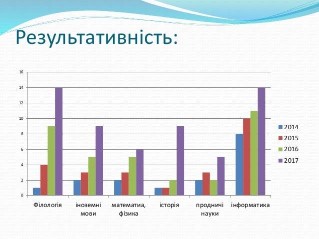 Результативність 710 746 808 858 877 0 200 400 600 800 1000 2013 2014 2015 2016 2017 кількість учнів кількість учнів