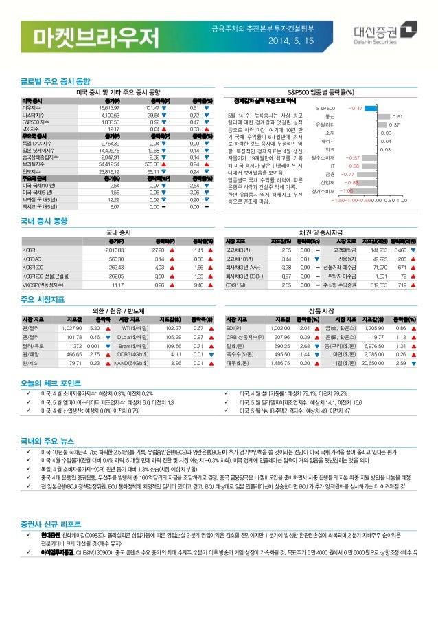 금융주치의추진본부투자컨설팅부 2014. 5. 15 글로벌 주요 증시 동향 미국 증시 및 기타 주요 증시 동향 S&P500 업종별 등락률(%) 미국 증시 종가(P) 등락폭(P) 등락률(%) 다우지수 16,613.97...