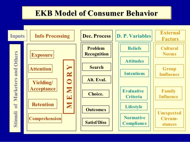 a model of consumer behavior online Consumer behavior starts in the family unit family roles and preferences are the model for children's future family (can reject/alter/etc.