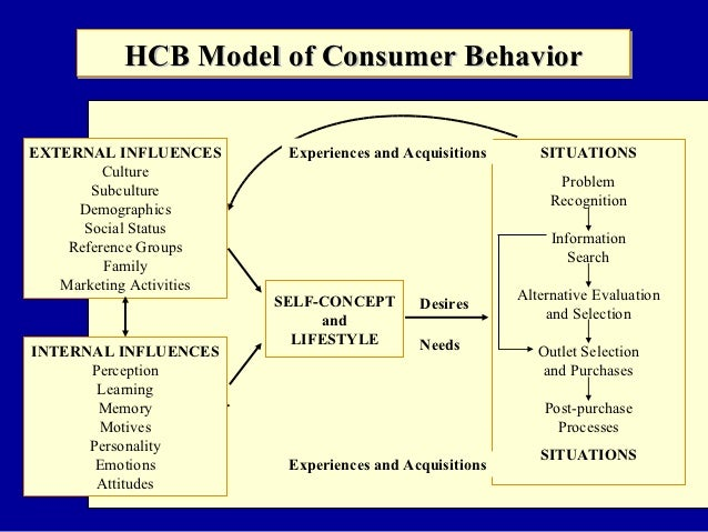 a model of consumer behavior online Studying consumer behavior theories can help marketers  the marshallian model offers a way for marketers to  husson university offers an online bsba with.