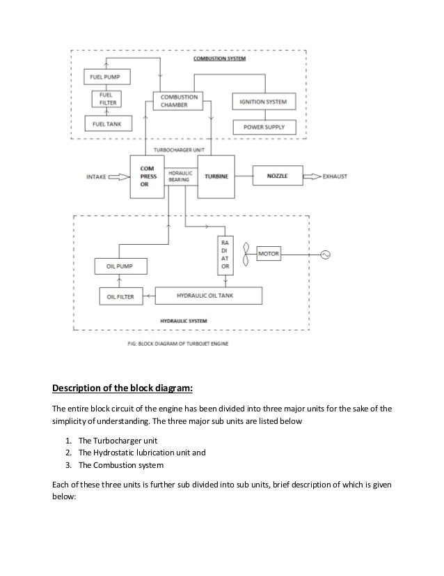 final year project report jet engine block diagram of turbojet engine 10
