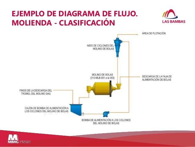 265762340 hidrociclones d50 ejemplo de diagrama de flujo molienda clasificacin ccuart Gallery