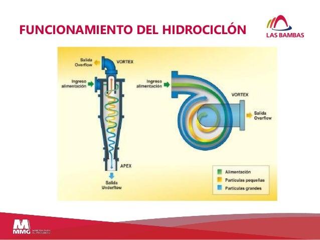265762340 Hidrociclones