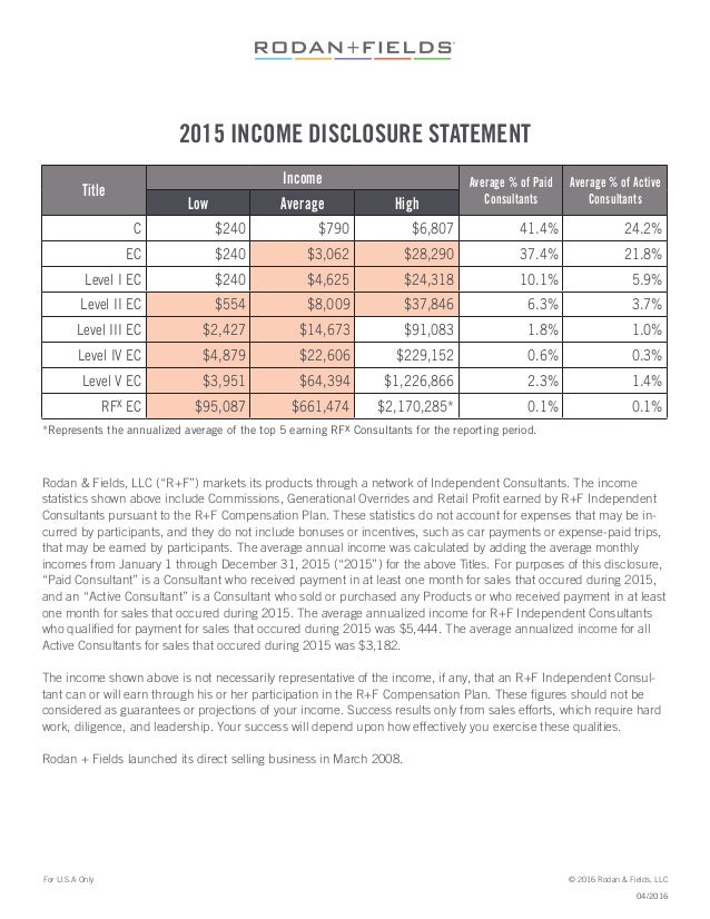 """2015 INCOME DISCLOSURE STATEMENT Rodan & Fields, LLC (""""R+F"""") markets its products through a network of Independent Consult..."""