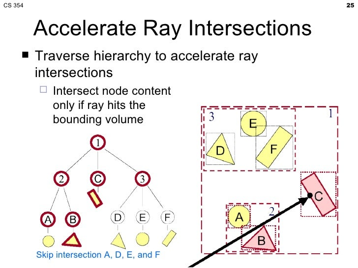 CS 354 Acceleration Structures