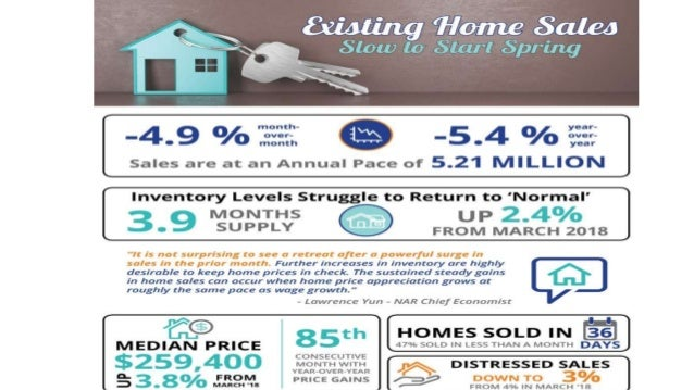 Sell My House in MD | Existing Home Sales Slow to Start Spring [INFOGRAPHIC]