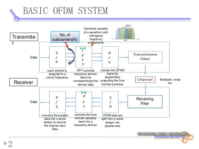 Frequency Domain Equalization(FDE) OFDM system